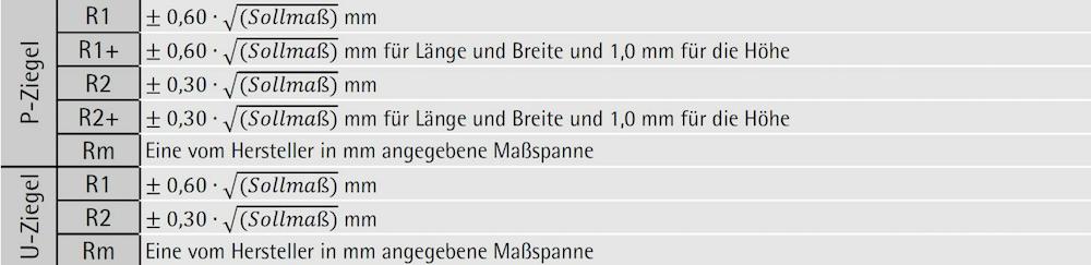 Modern Breitenund Längen Arbeitsblatt High School Mold - Mathe ...