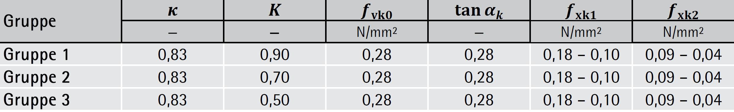 Relativ Materialparameter - Beschreibung d. Widerstände | ziegel-technik XG61