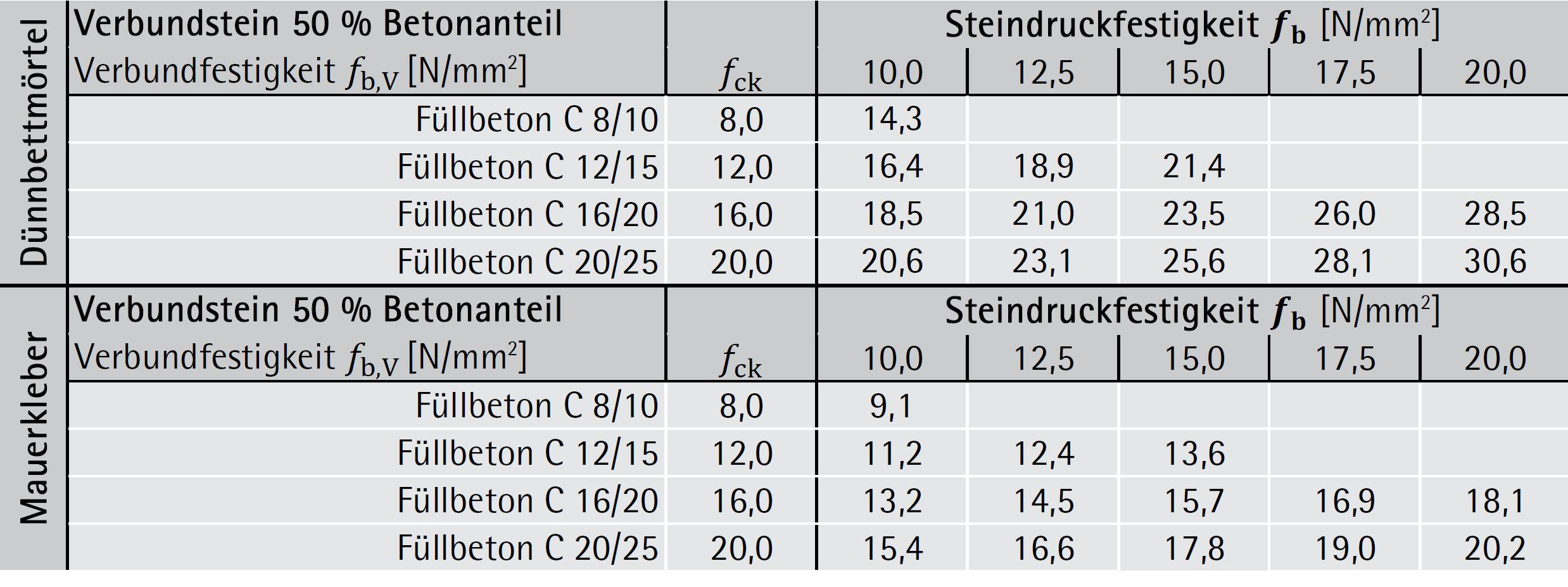 Gut gemocht Materialparameter - Beschreibung d. Widerstände | ziegel-technik GZ02